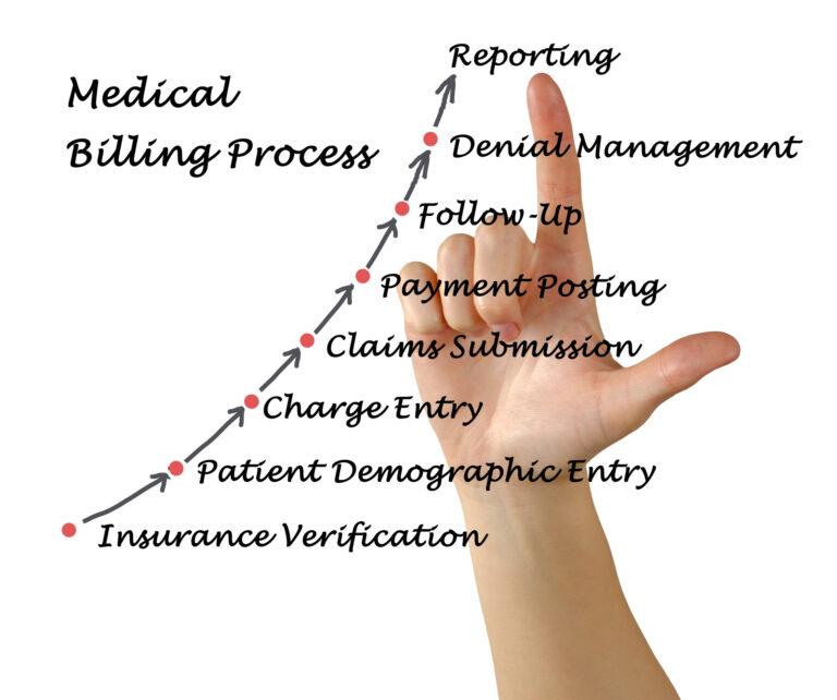 Medical Billing Services, Medical Billing Company Process